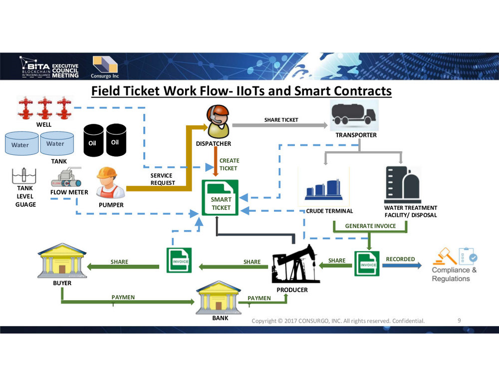 Blockchain for Oil Field Services smart contract 2.jpg