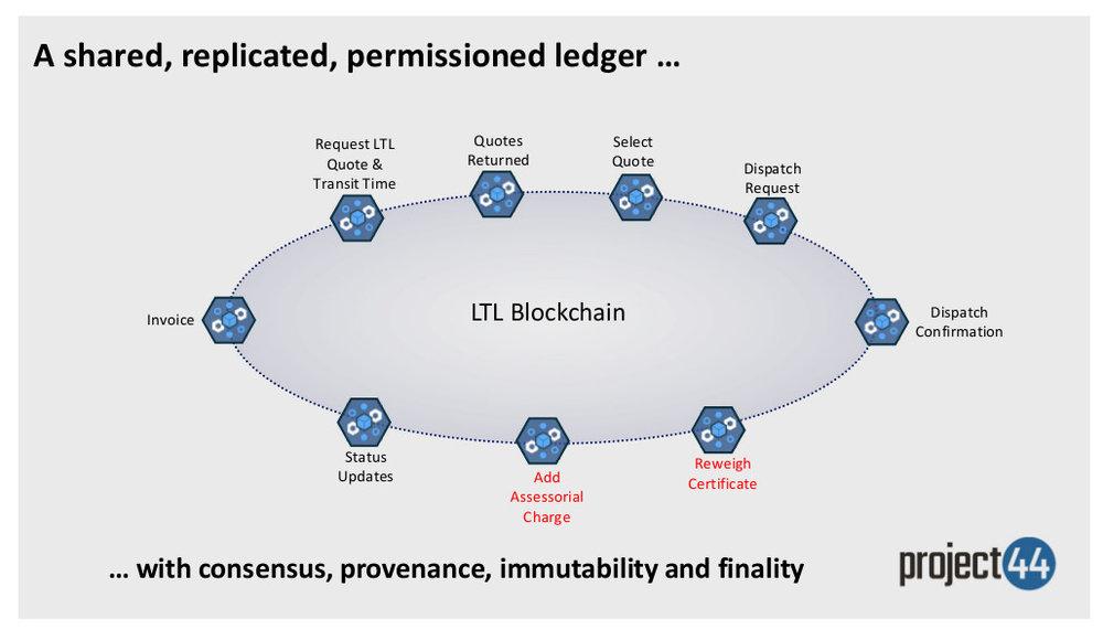 LTL blockchain.jpg
