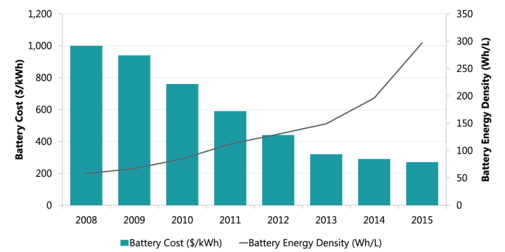 Battery prices continue to trend down, while their density and overall efficiency increase. $/kWh = U.S. dollars per kilowatt hour. Wh/L = watt hours per liter. Values based on estimates of Department of Energy data. (Source: ClearBridge Investments)