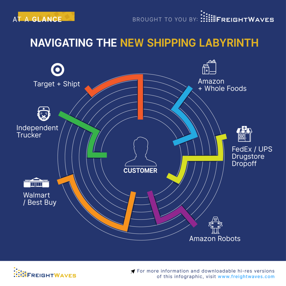 Infographic-ShippingLabyrinth.png