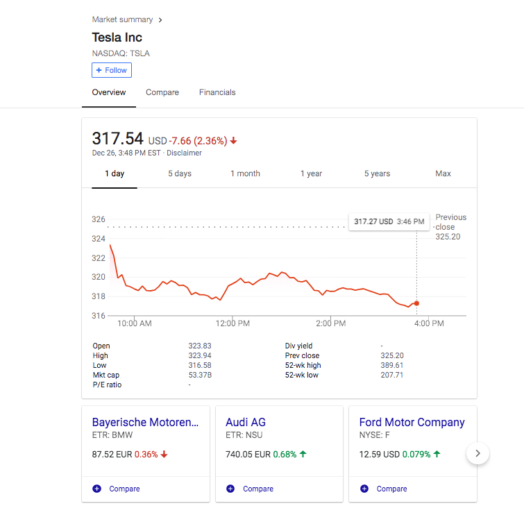 Screenshot of Tesla's falling stock yesterday.