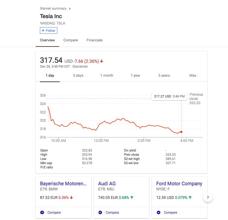 Screenshot of Tesla's falling stock yesterday.