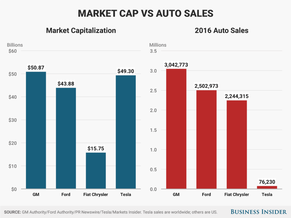 Tesla needs to onramp into production reality, and get out of market-share-only purgatory.
