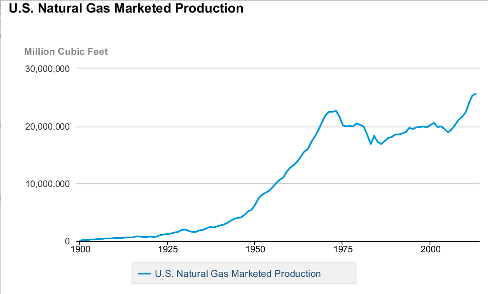 Natural gas production has recently cracked 30 million cubic feet. (Photo/Wikipedia).