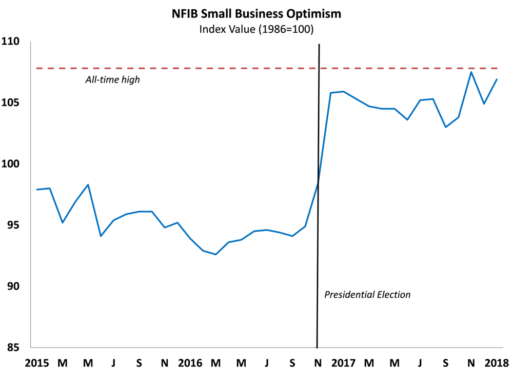Small business optimism.png