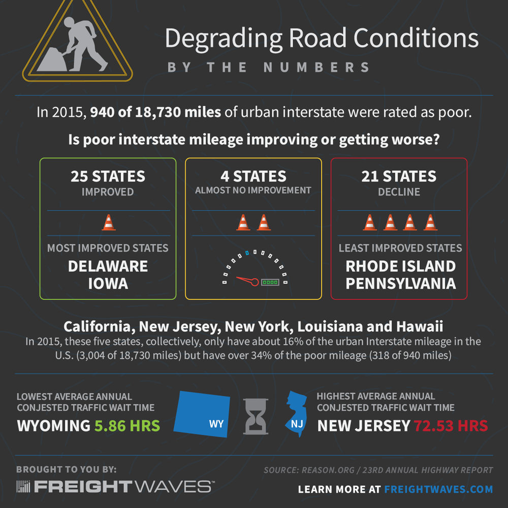 Congratulations to New Jersey for the absolute worst congestion and by far the worse disbursement per mile!