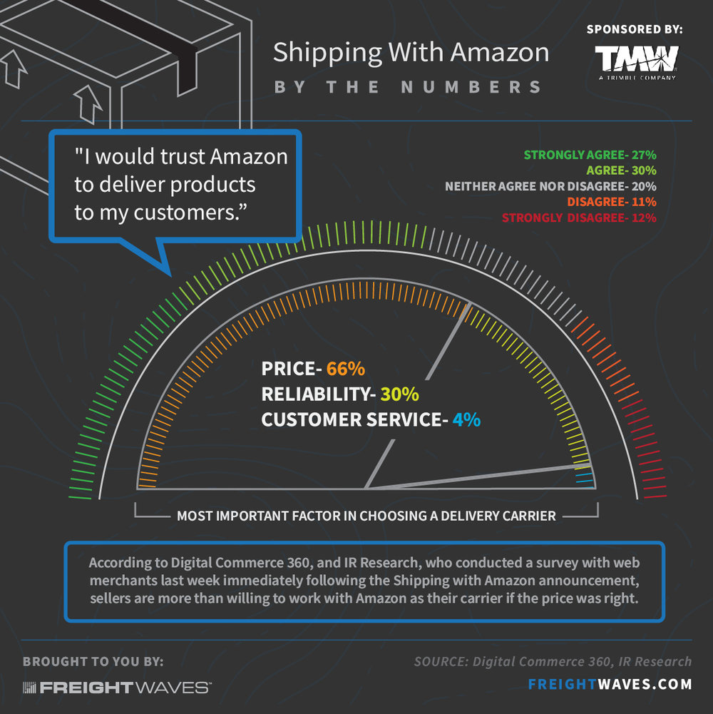 FW-Infographic-Amazonbythenumbers-full.jpg