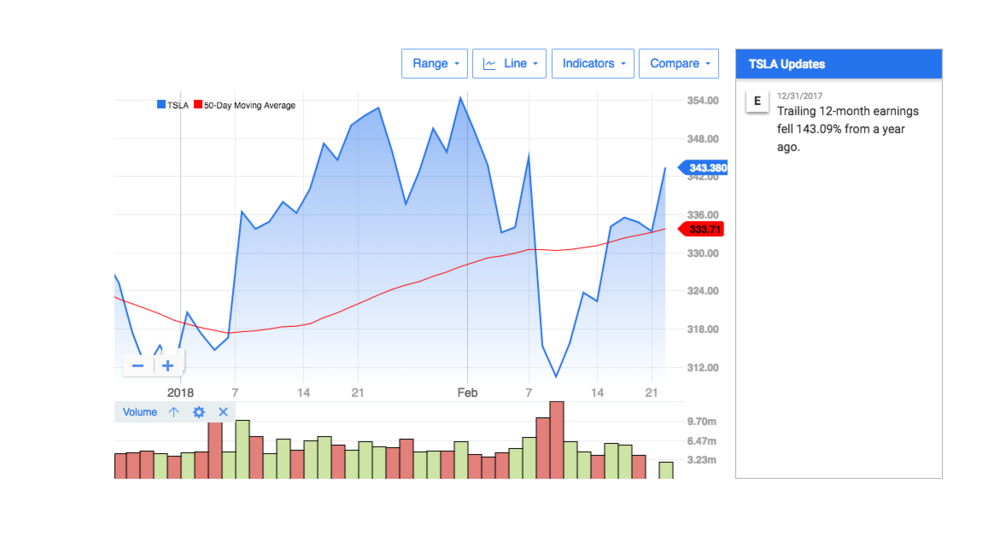 A snapshot of Tesla's stock midday February 22, 2018.