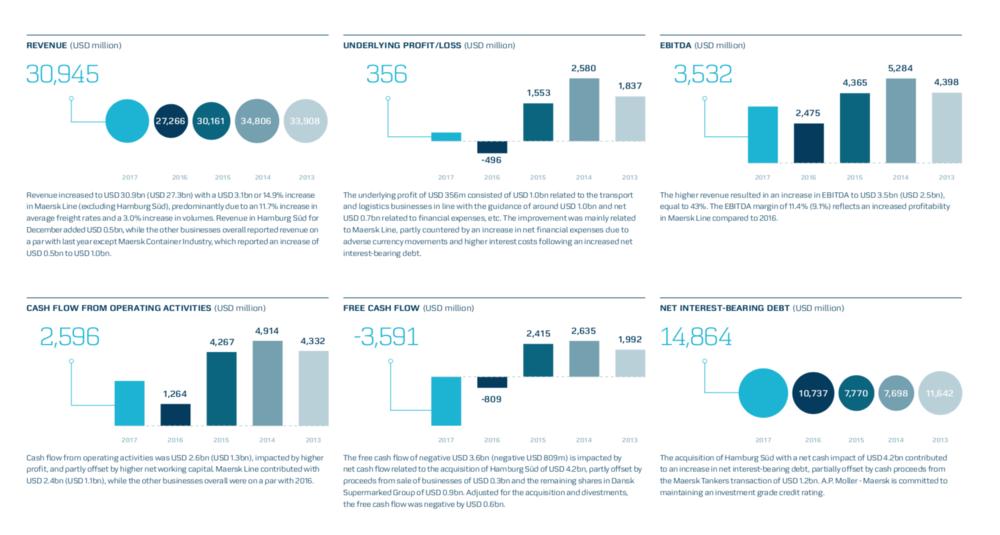 An overview of Maersk's 2017 financials. ( Graph: Maersk )