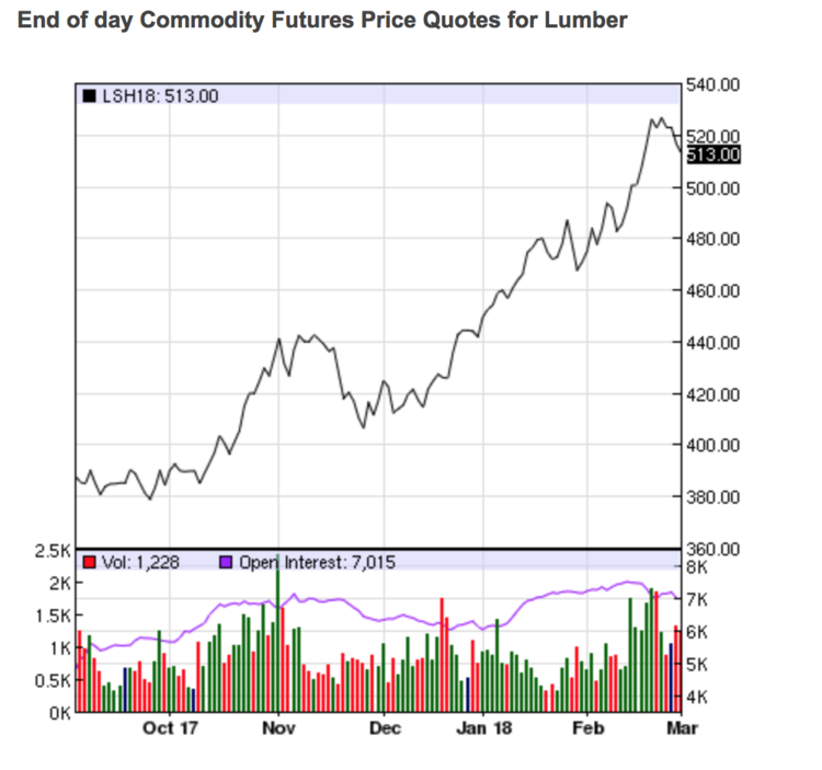 A perfect storm for lumber markets freightwaves
