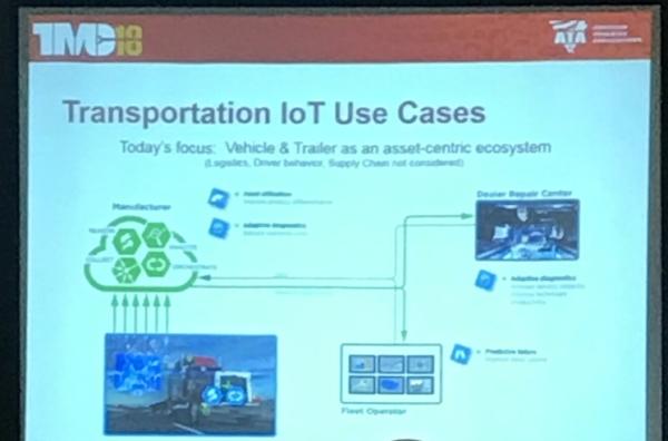 Transpartation IoT asset-centric ecosystem.