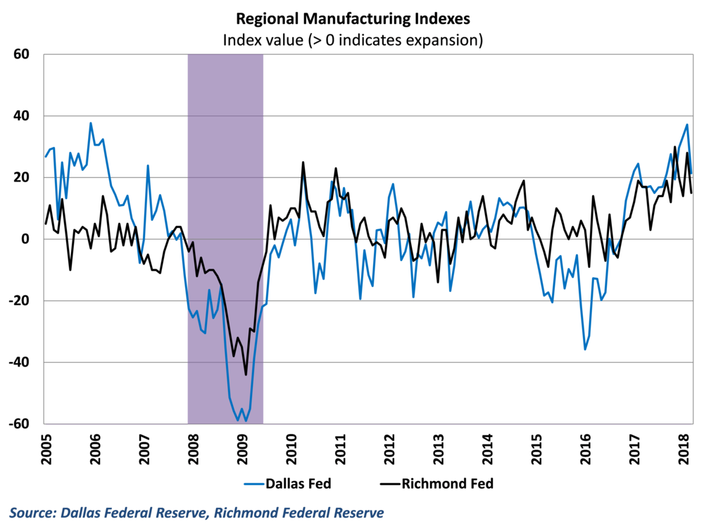 Data from both the Dallas and Richmond regional surveys show a slowdown in activity