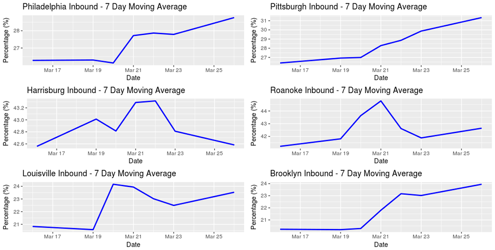 What these graphs show is that the weather spike persists in some regions, but other that are easier to get in and out of, like Roanoke, Harrisburg, and to some extent, Louisville, are already trending back to more normal levels. (Source: FreightWaves/Brad Hill)