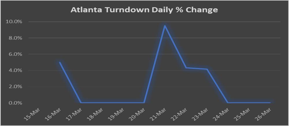 Atlanta Outbound TRI Daily % Change