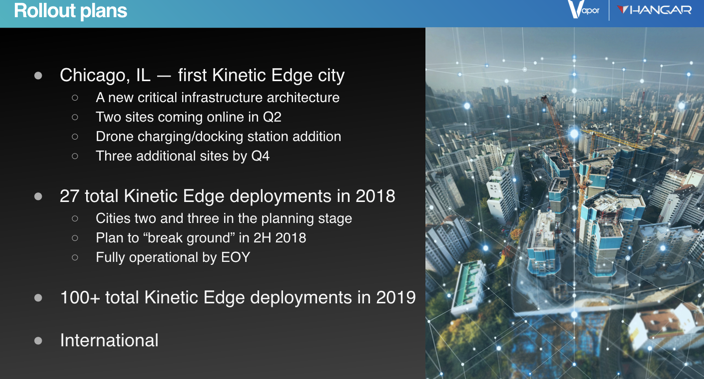 "An overview of the forthcoming ""Kinetic Edge"" city plans.  (Photo: Vapor/Hangar)"