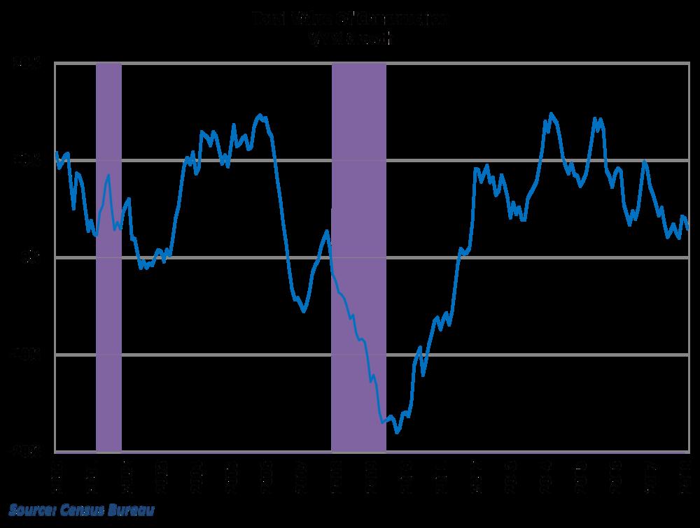 Construction spending slipped again in February