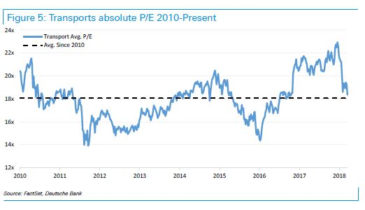 P/E ratios in the transport sector have come back toward the average calculated since 2010, according to Deutsche Bank data.