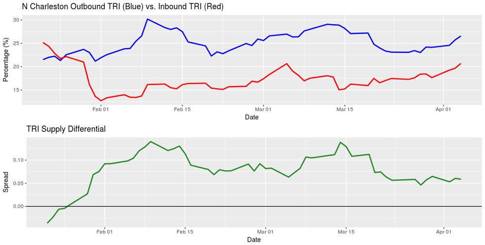 The TRI spread (green) remains flat because both inbound and outbound turndowns are rising together.