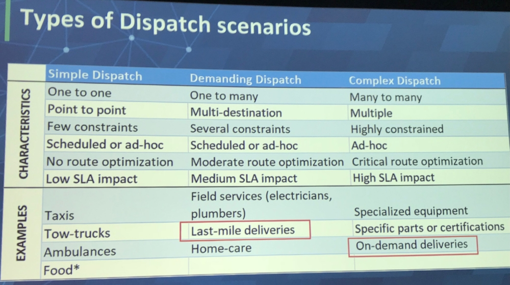 There are different levels of dispatch from simple to demanding to complex.