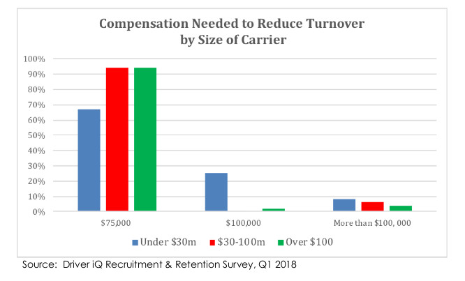 Most carriers believe driver compensation should be higher than it is, including some who think it should be over $100,000 a year.