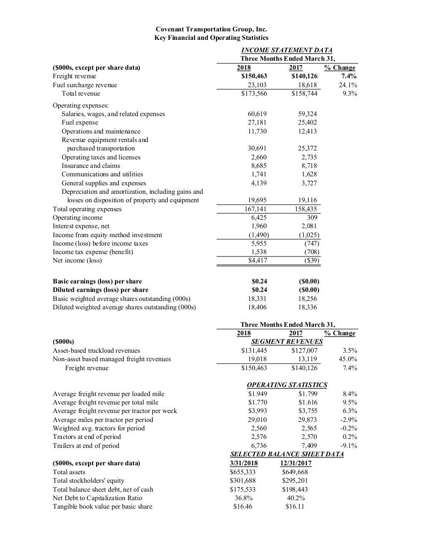 Convenant 2018 Q1 earnings chart.jpg