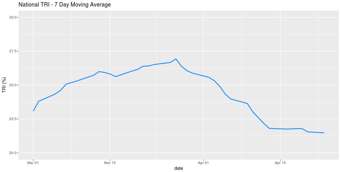 National Outbound Tender Rejection Index