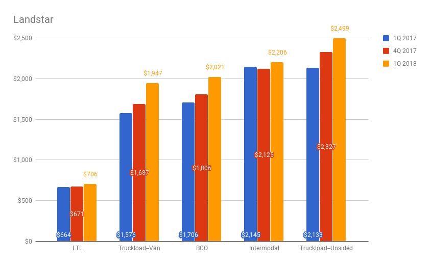 Revenue per load