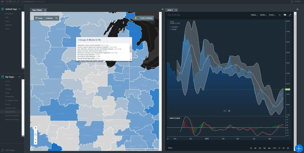 The SONAR dashboard shown to help companies identify changes in the freight markets overtime. The left map shows areas where the TRI (turndown rate index) is highest and the screen on the right is a chart showing rejections in Chicago with technical analysis studies.