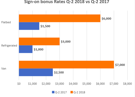 Sign-on bonus rates, Q-2 2017 versus Q-2 2018 ( Graph:   Gordon Klemp, National Transportation Institute )