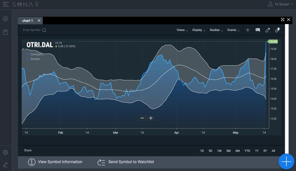Screen shot of Sonar's OTRI (Outbound Tender Reject Index).