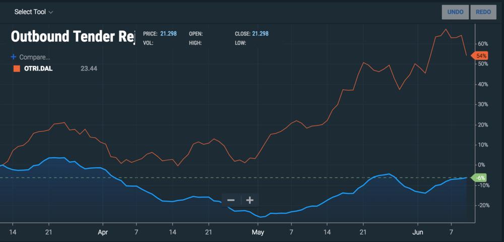 ( Graph: Sonar )