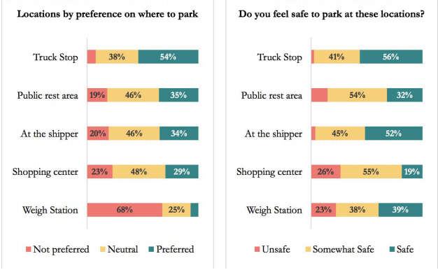Trucker Path data gathered from the 2018 annual parking report.