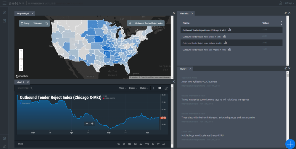 sonar provides a dashboard of analytics for the freight markets that can be visualized on geo-heat maps, technical charts, and watchlists. Backed with news and commentary from a team of ECONOMISTS AND DATA SCIENTISTS THAT CAN GIVE YOU THE EDGE IN THE MARKET.