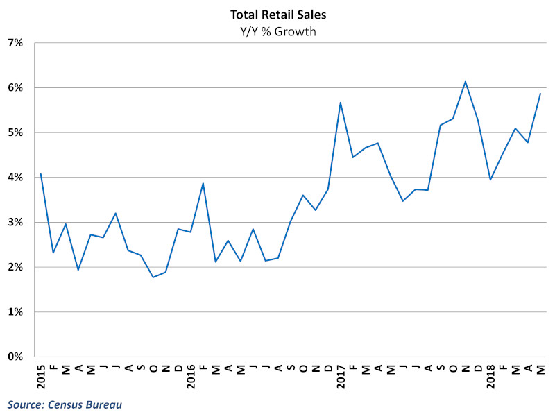 June 14 retail sales.jpg
