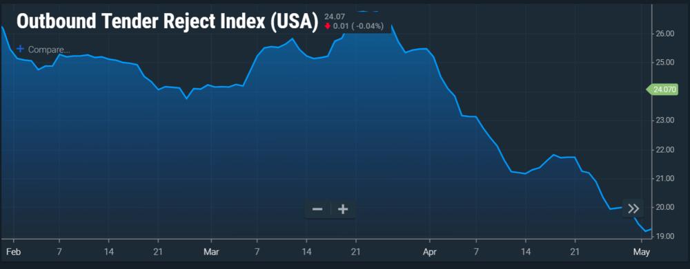 Image: SONAR national Tender Reject Index at the end of April