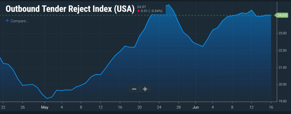 Image: SONAR national Tender Reject Index since the end of April
