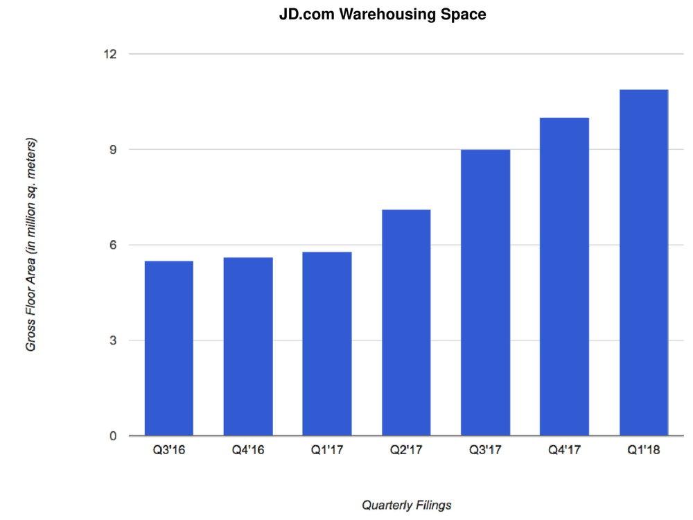 (Source: JD.com quarterly filings)