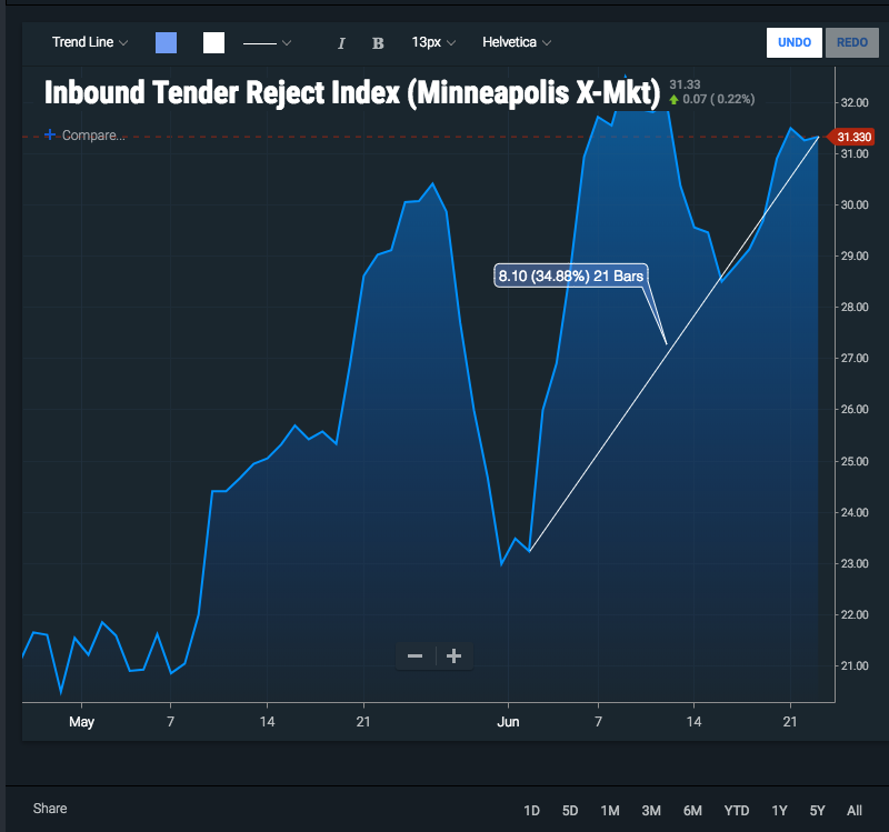 SONAR's look at the spike in turndowns for freight going into Minneapolis.
