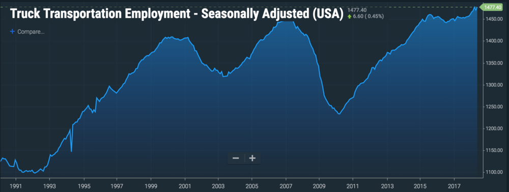 Seasonally-adjusted truck transportation employment in thousands. ( Chart: FreightWaves )