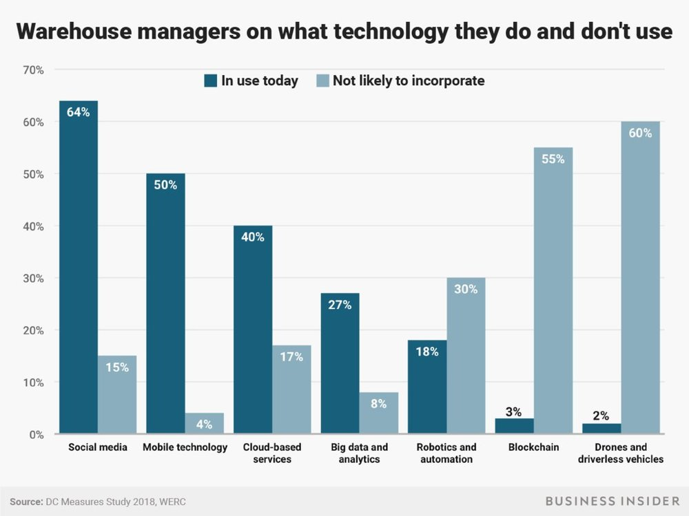 According to the most recent WERC report, it's all about the personnel in the warehouse and very little about the headline-grabbing technology.