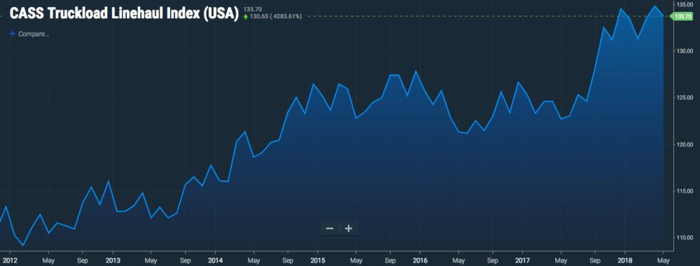 SONAR Cass Truckload Linehaul Index (CTRI.USA).