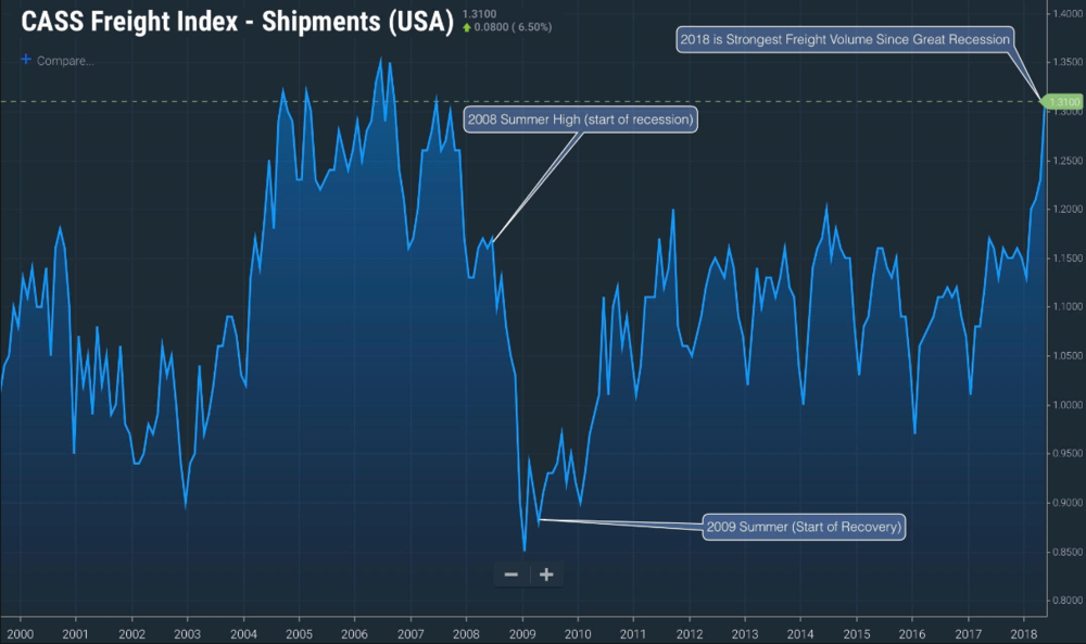 SOURCE: FREIGHTWAVES SONAR DISPLAYING THE CASS FREIGHT VOLUME INDEX