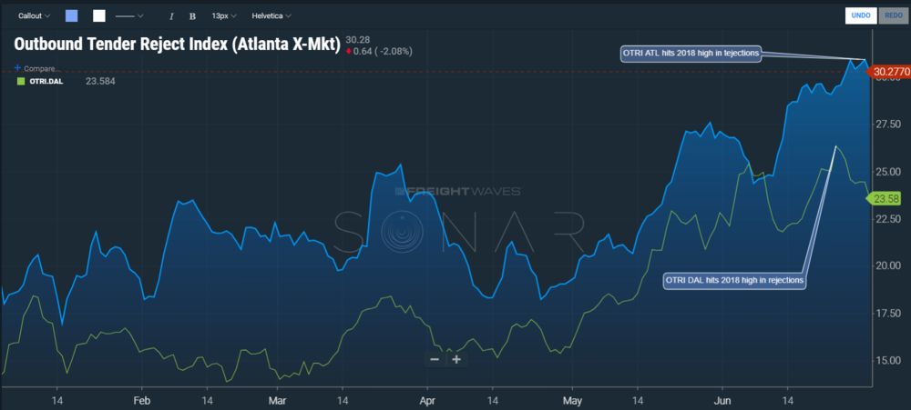 (Image: SONAR chart illustrating the Dallas and Atlanta Otri over the course of 2108. Both hit highs in June. )