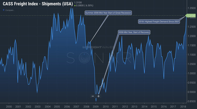 Source: Cass Shipment Index (CFIS.USA) on SONAR
