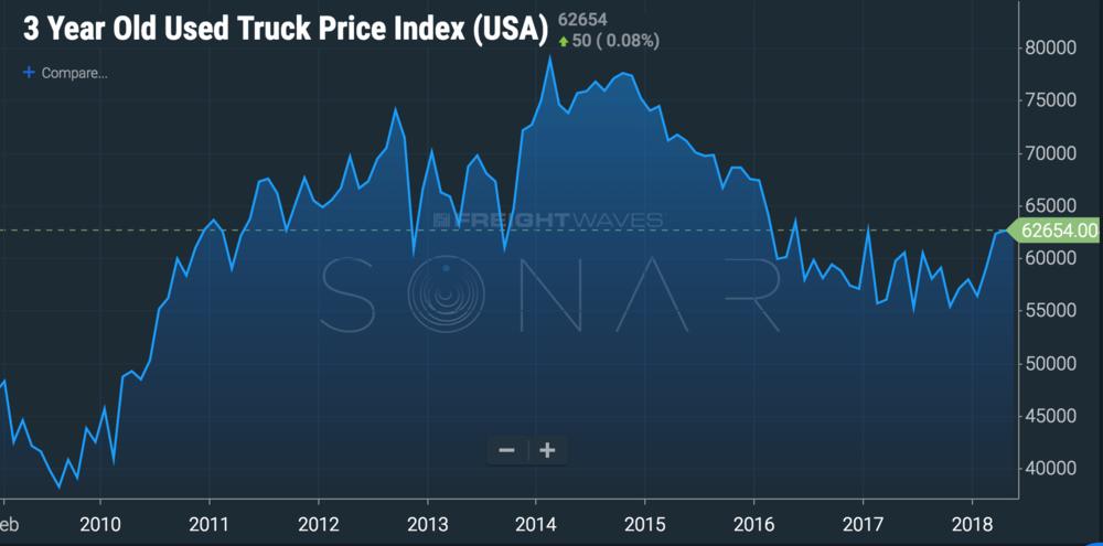 ( Chart: FreightWaves )