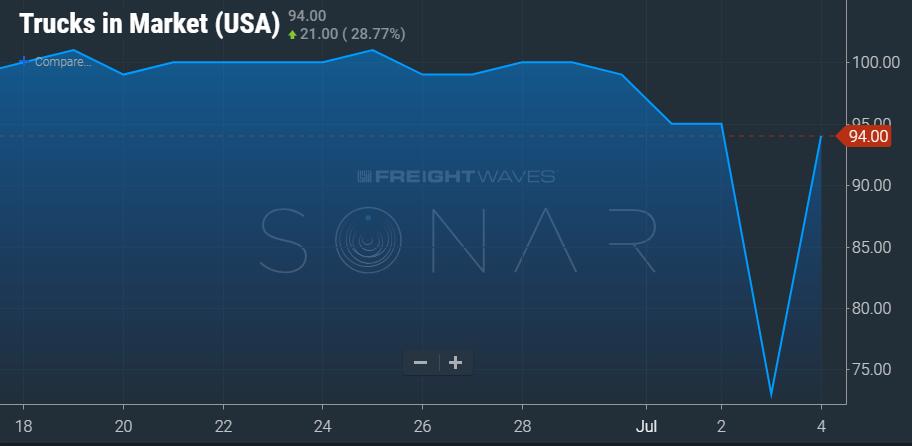 ( Chart: Freightwaves SONAR ticker: TRUK.USA )