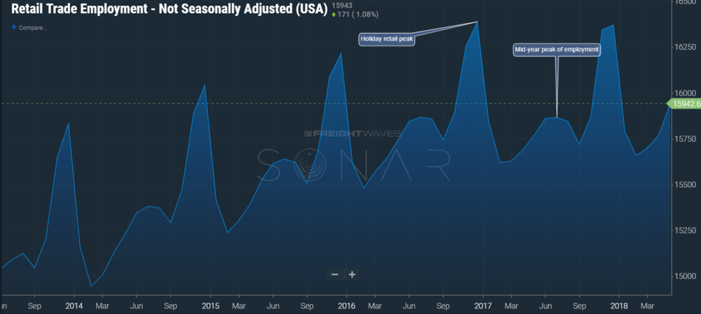 (Image: SONAR Retail Employment Level data showing the mid year bump in retail employment levels