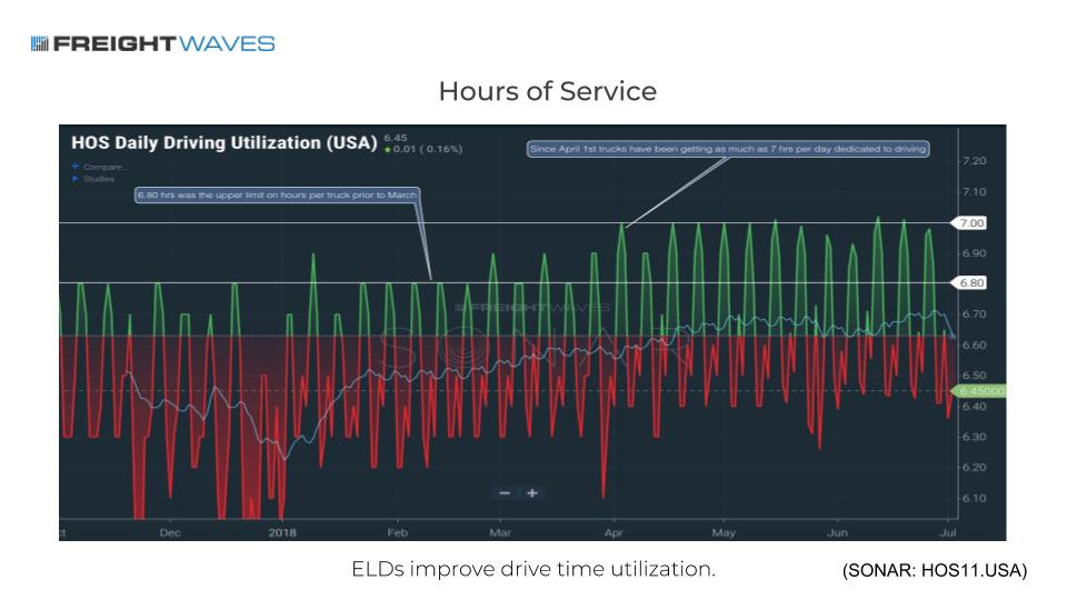 This chart shows the average daily driving hours for drivers over time. Currently, drivers are driving 7 hours a day, up from under 6.5 before the hard ELD enforcement deadline. ( Chart: SONAR )