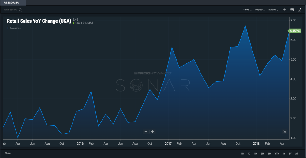 In spite of some volatility, SONAR shows us a general upward climb in retail sales over the past two years.