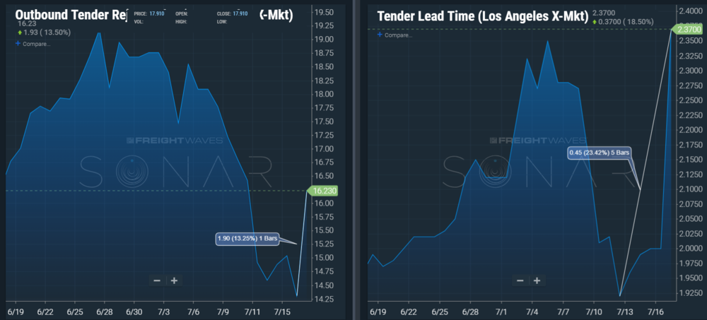 Image: SONAR OTRI.LAX and TLT.LAX illustrating a 13.25% increase in tender rejection rate in a single day and 23.42% increase in tender lead time over the past 5 days in the outbound Los Angeles market.